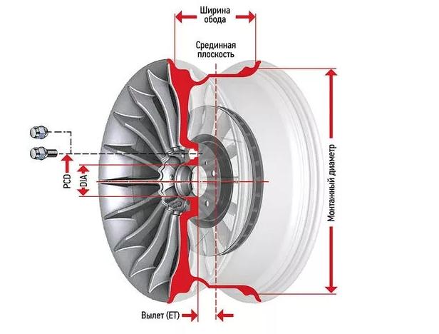 Недопустимый для конструкции размер дисков, колёс
