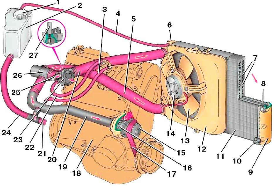 Устройство системы охлаждения двигателя ВАЗ 2109
