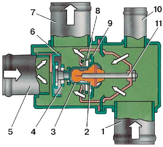 Устройство термостата Ваз 2109