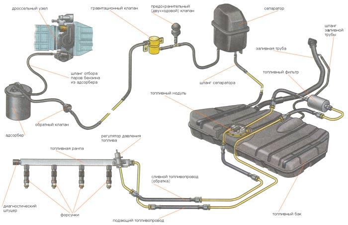 О системе питания двигателя